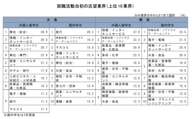 就職活動当初の志望業界(上位10業界)