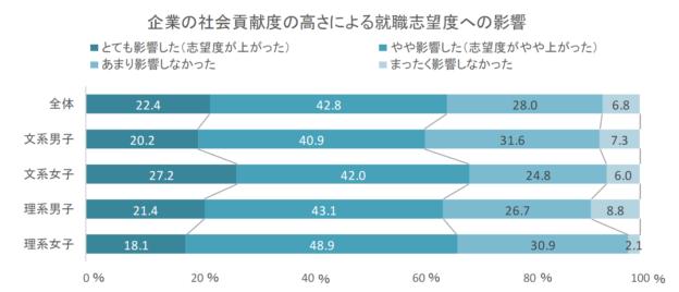 企業の社会貢献度の高さによる就職志望度への影響