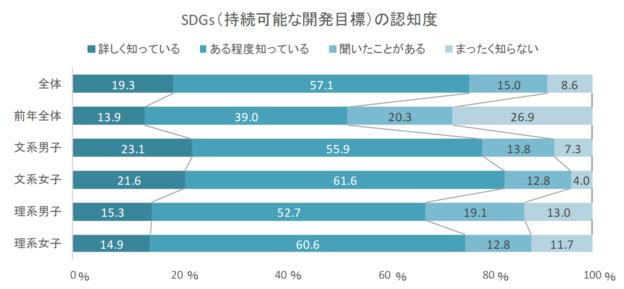 SDGs(持続可能な開発目標)の認知度